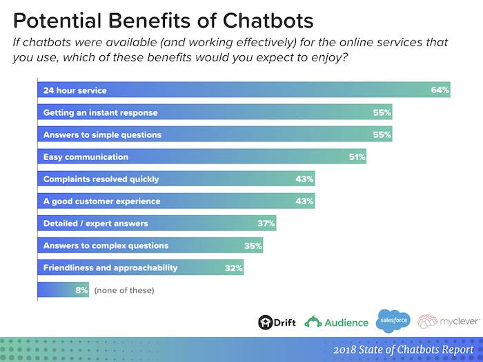 Chart with benefits of chatbots. 64% of respondents cite 24-hour service, 55% like getting an instant response and answers to simple questions, 51% enjoy the ease of communications, 43% want their complaints to be resolved quickly, 43% claim it's a good customer experience, 37% would like detailed answers to complex questions, 32% require the chatbot to be friendly and approachable.
